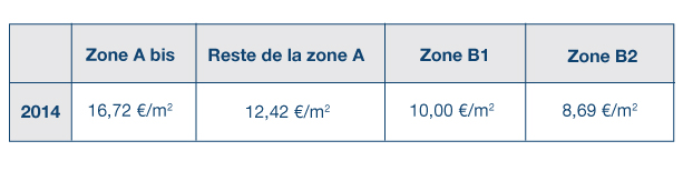Plafond zone Duflot